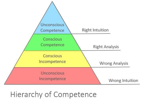 Competence Hierarchy adapted from Noel Burch by Igor Kokcharov compressor